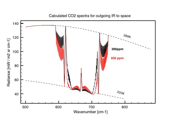 CO2-SB-output